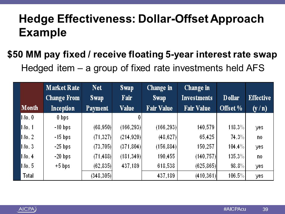 Hedge Effectiveness: Dollar-Offset Approach Example