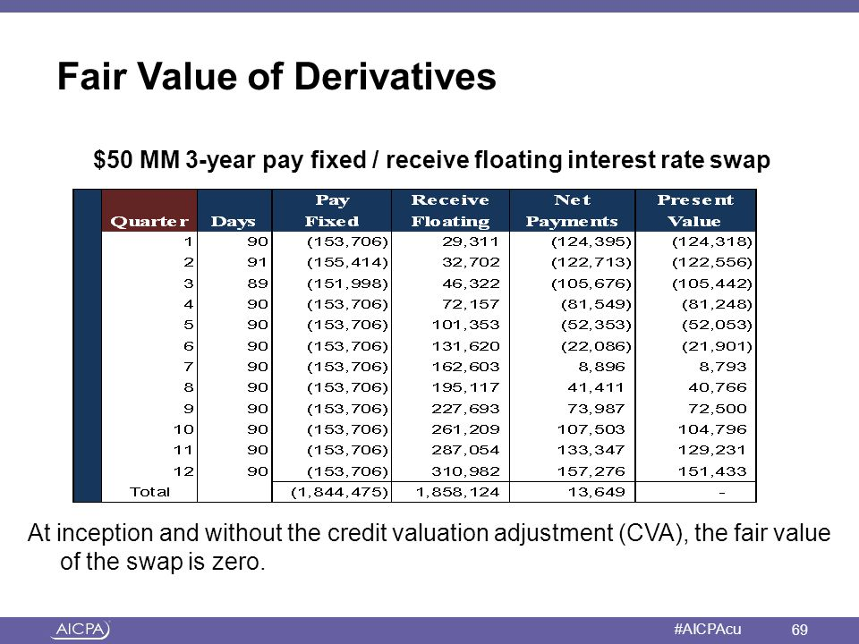 Fair Value of Derivatives