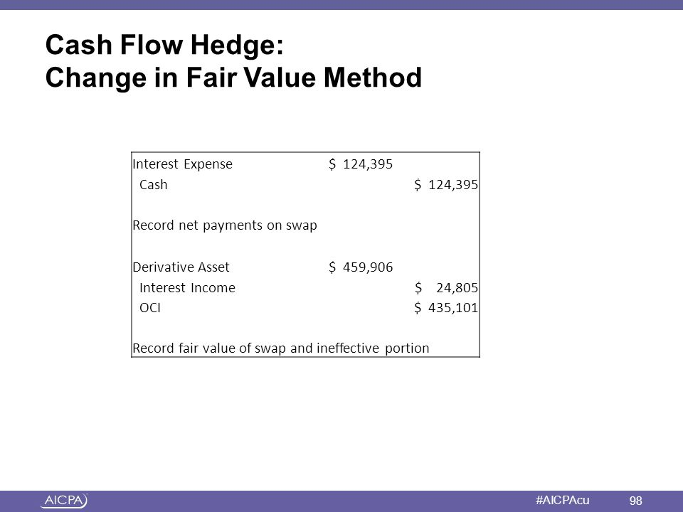 Cash Flow Hedge: Change in Fair Value Method
