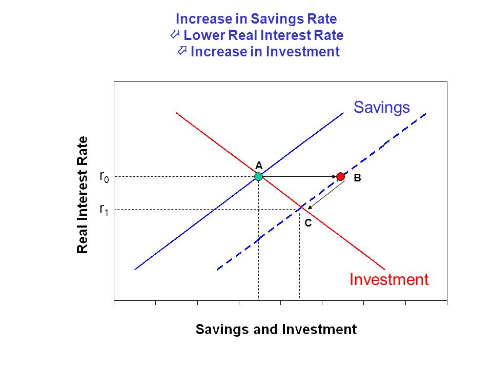Increase in Savings Rate  Lower Real Interest Rate  Increase in Investment