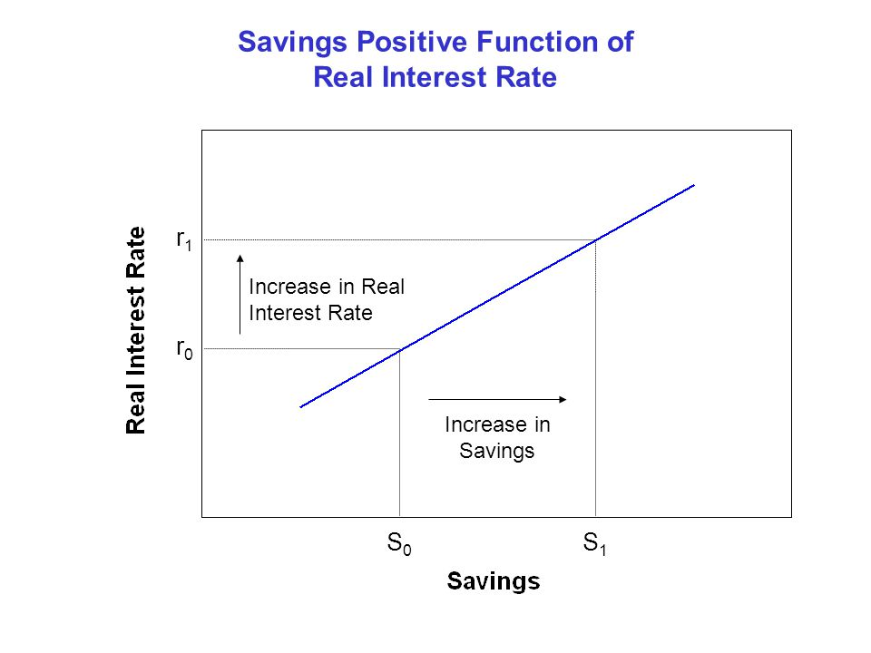 Savings Positive Function of Real Interest Rate