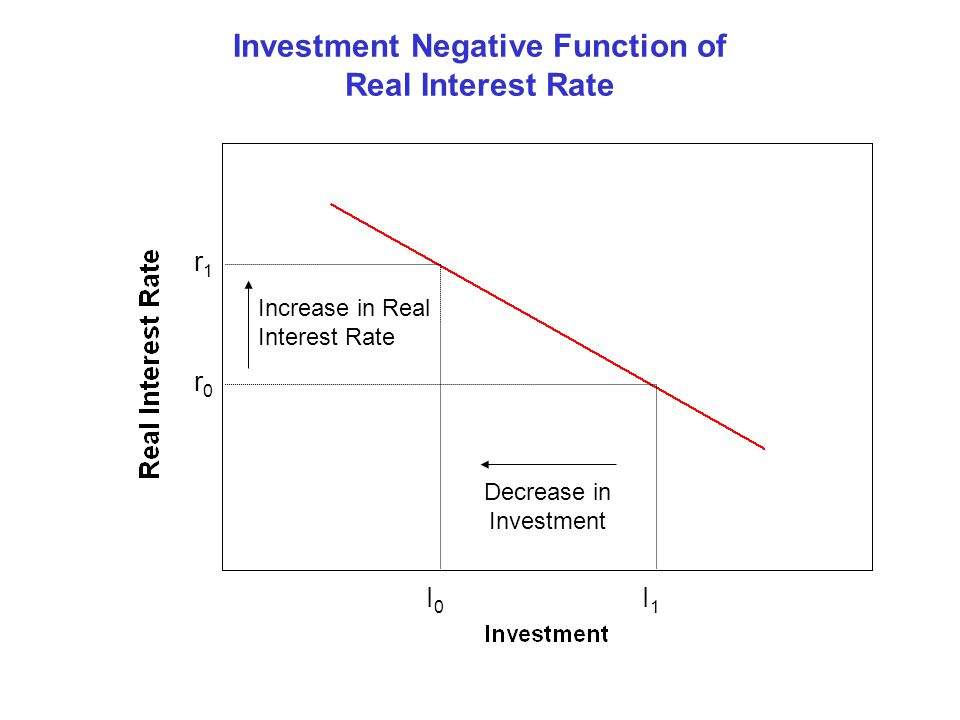 Investment Negative Function of Real Interest Rate