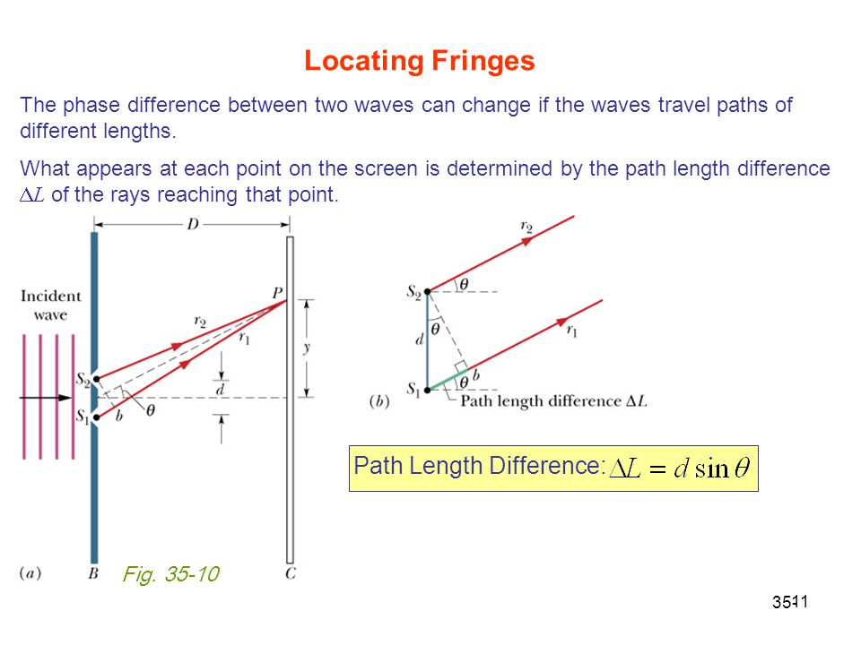 Locating Fringes Path Length Difference: