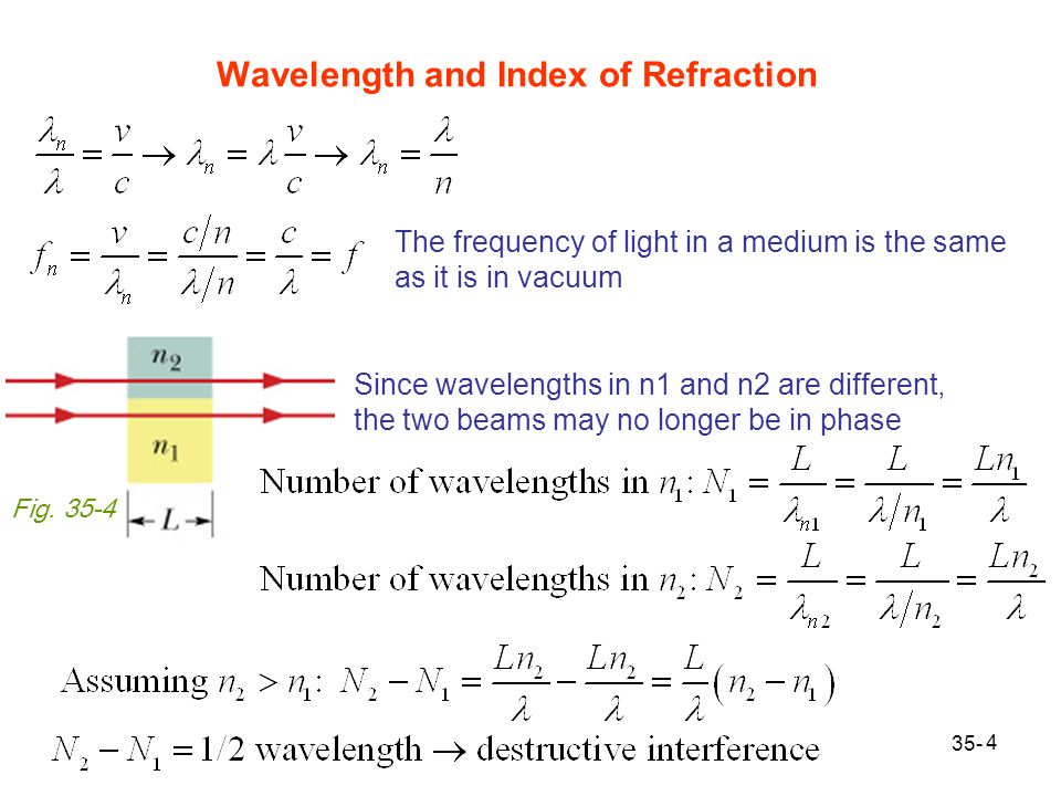 Wavelength and Index of Refraction