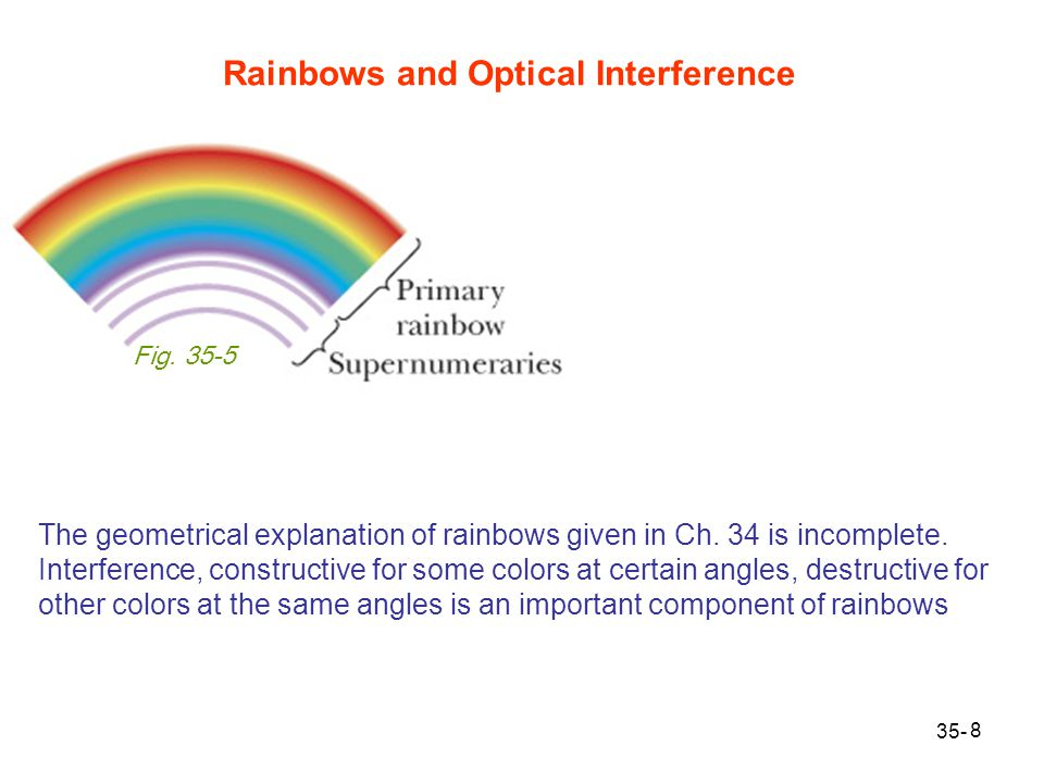 Rainbows and Optical Interference