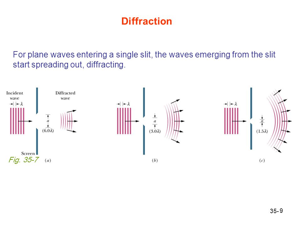 Diffraction For plane waves entering a single slit, the waves emerging from the slit start spreading out, diffracting.