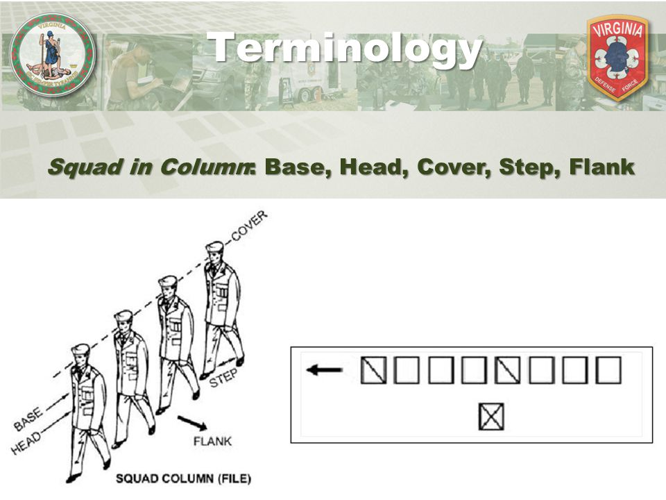 Terminology Squad in Column: Base, Head, Cover, Step, Flank