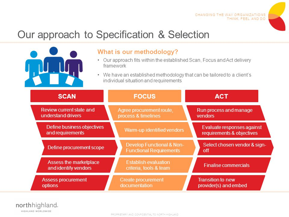 Our approach to Specification & Selection