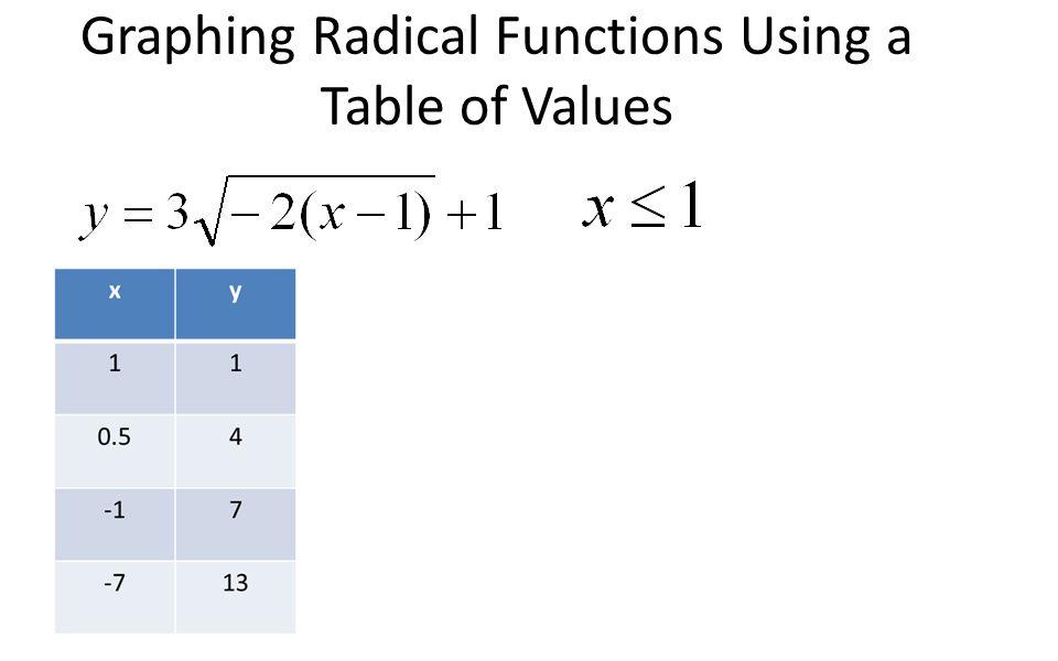 Graphing Radicals Worksheet Answers - graphing radicals worksheet ...