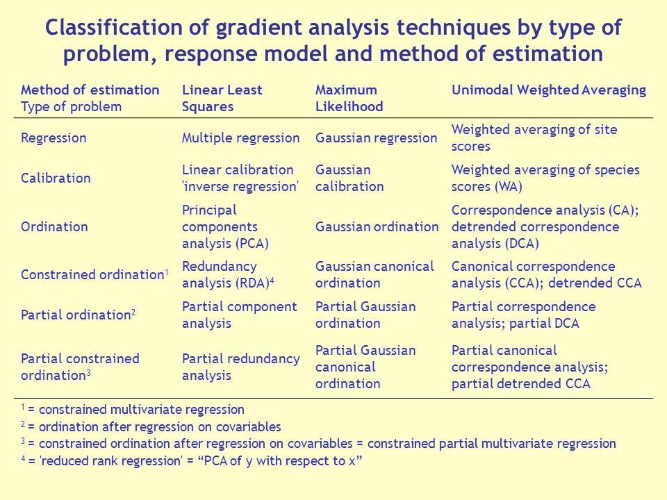 Ordination Analysis II – Direct Gradient Analysis - ppt download