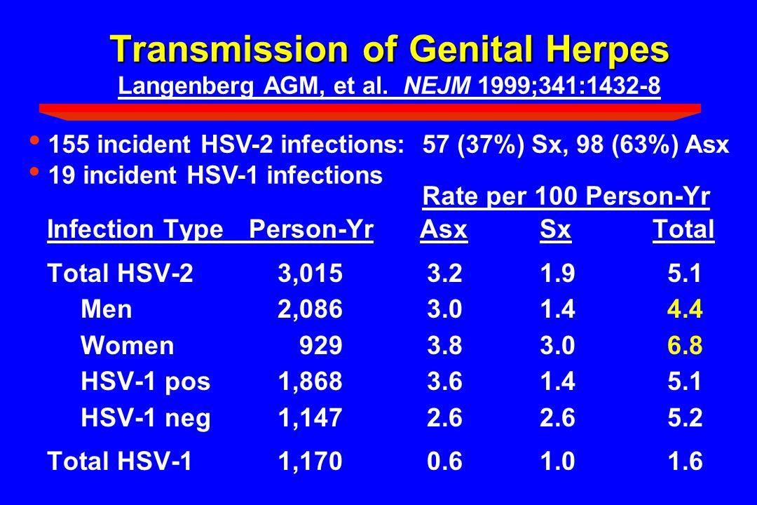 genital herpes hsv 1 symptoms