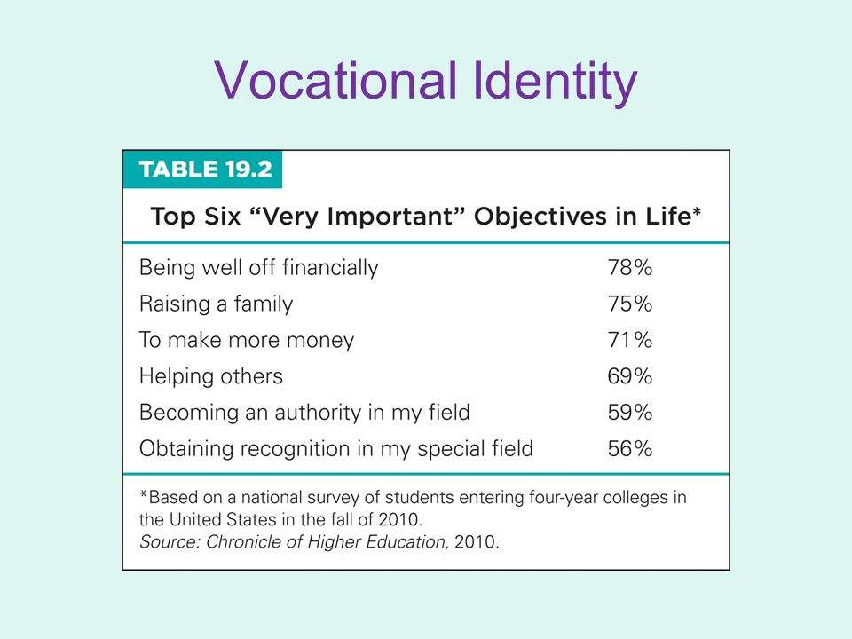 Vocational Identity