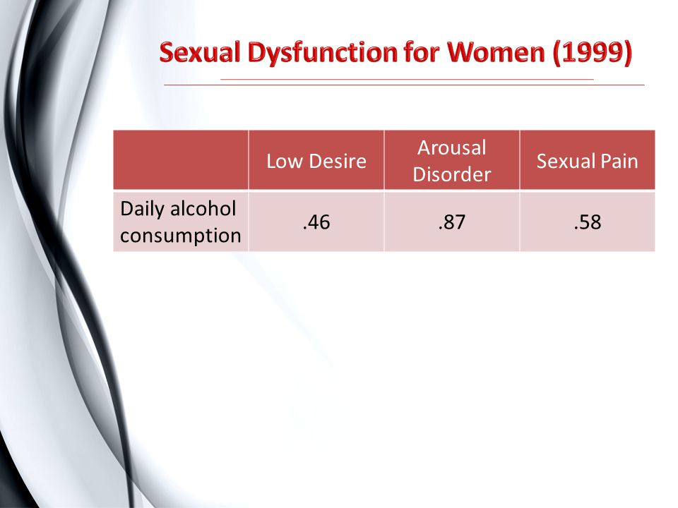 Sexual Dysfunction for Women (1999)