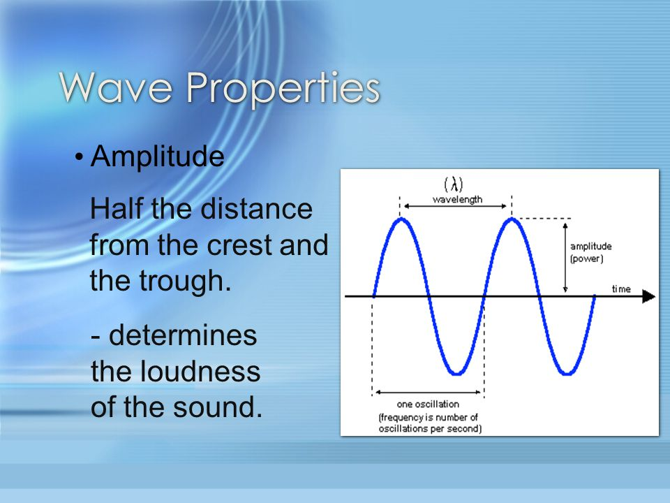 Wave Properties Amplitude