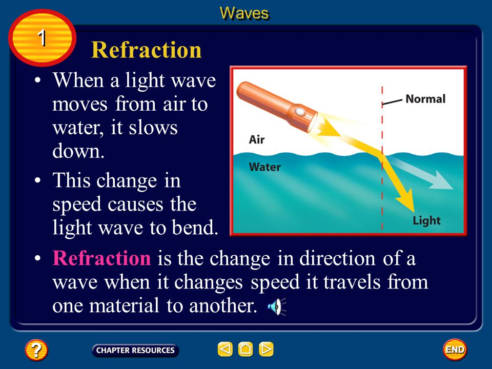 Refraction 1 When a light wave moves from air to water, it slows down.