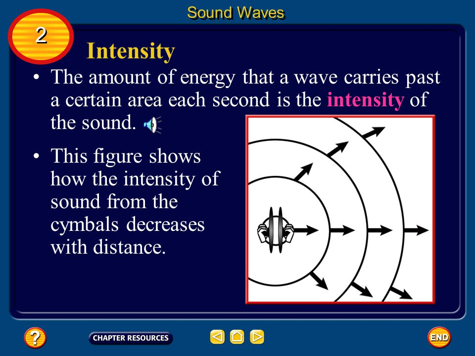 Sound Waves 2. Intensity. The amount of energy that a wave carries past a certain area each second is the intensity of the sound.