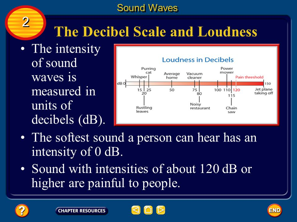 The Decibel Scale and Loudness