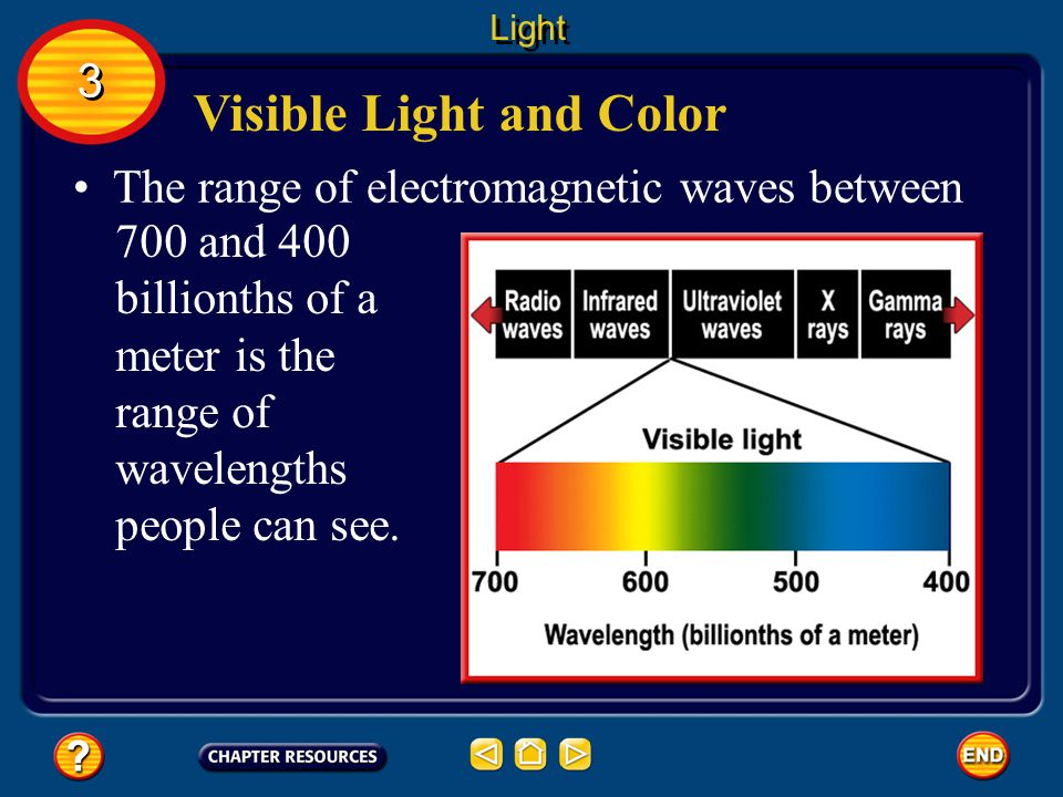 Visible Light and Color