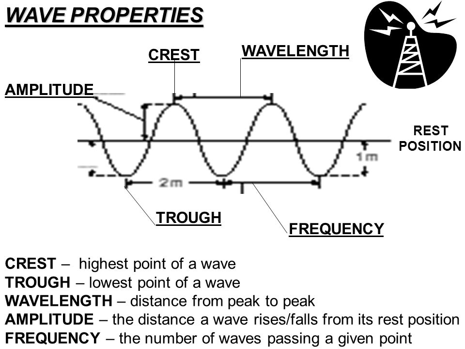 WAVE PROPERTIES WAVELENGTH CREST AMPLITUDE TROUGH FREQUENCY