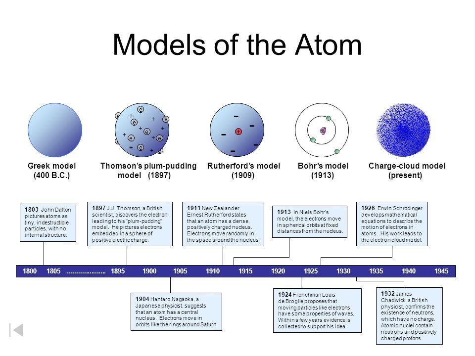 Models of the Atom - Dalton\'s model (1803) Greek model (400 B.C. ...