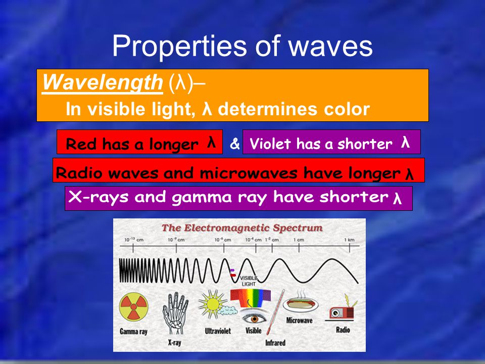 Properties of waves Red has a longer & Violet has a shorter