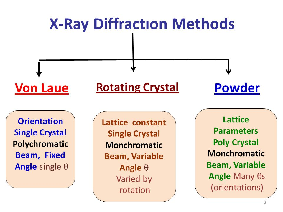 X-ray diffraction | rigaku.
