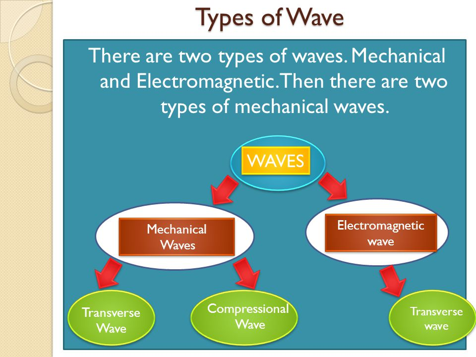 Types of Wave There are two types of waves. Mechanical and Electromagnetic. Then there are two types of mechanical waves.