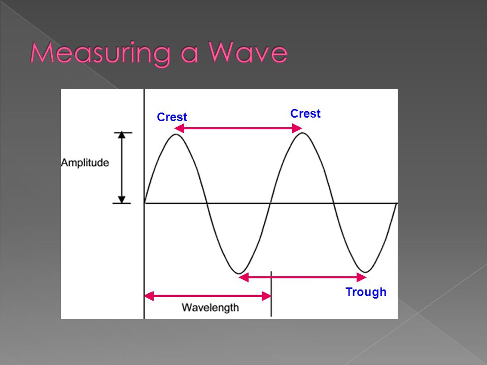 Measuring a Wave Crest Crest Trough