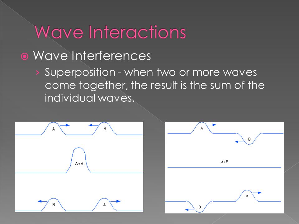 Wave Interactions Wave Interferences