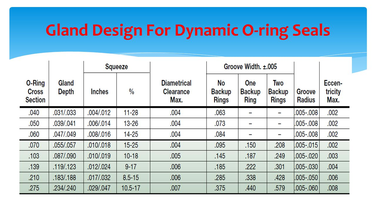 O Ring Groove Dimensions Piston