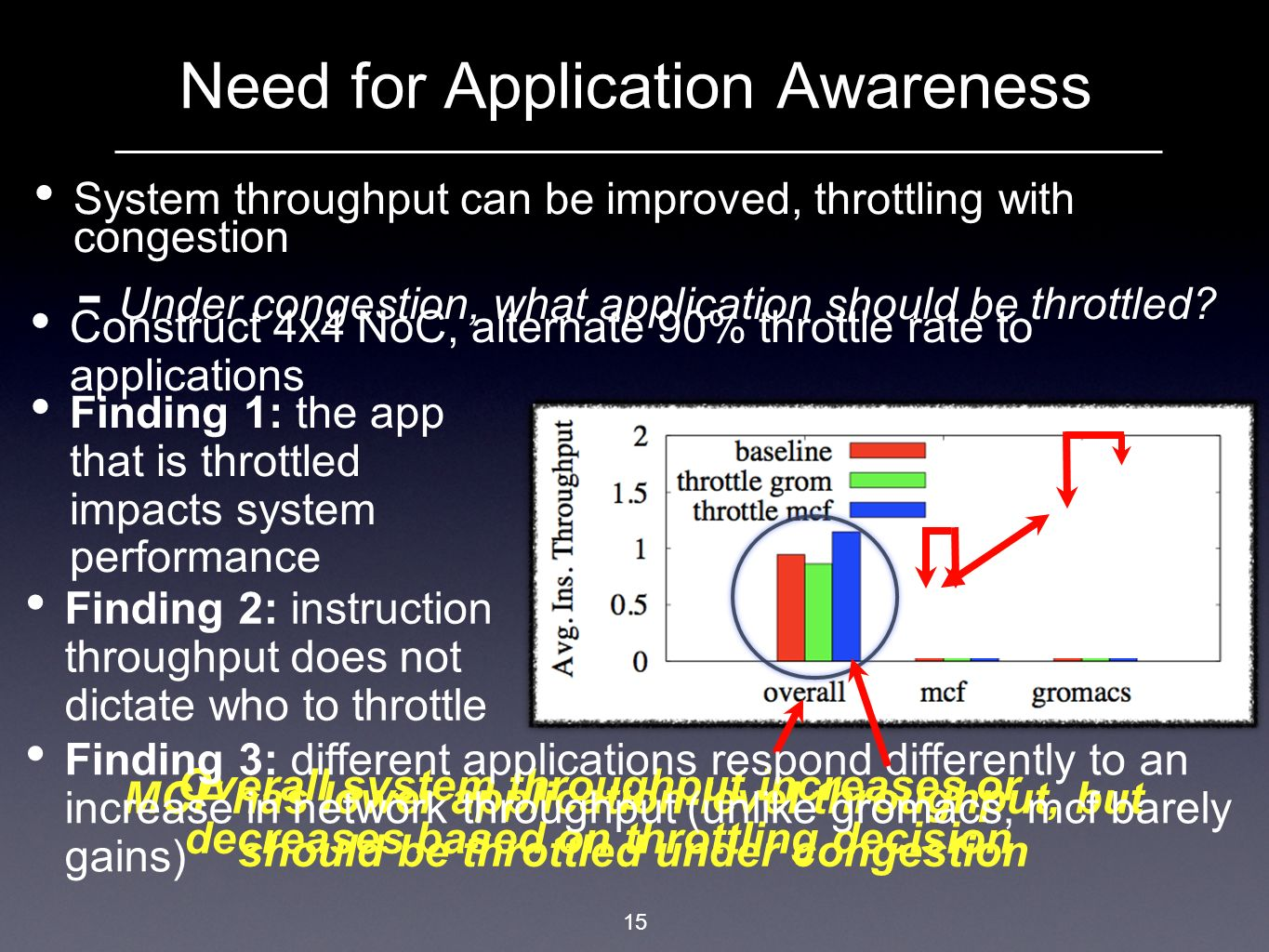 Need for Application Awareness