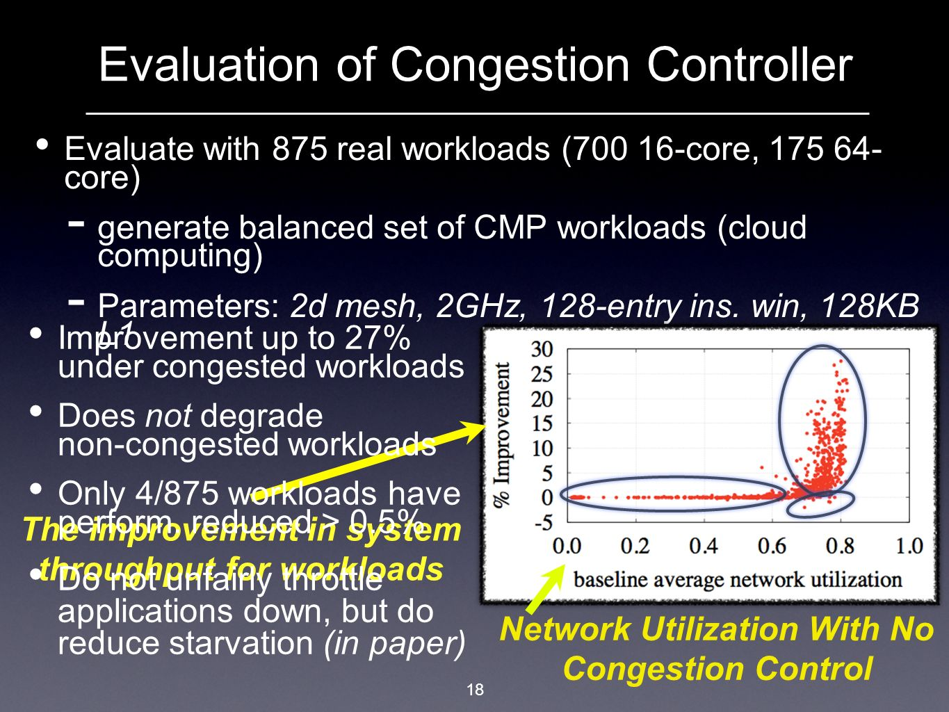 Evaluation of Congestion Controller