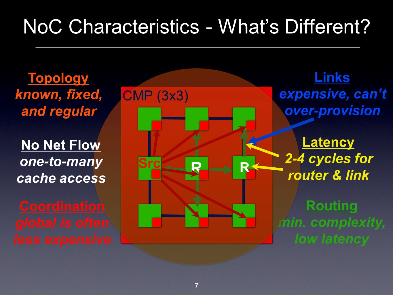 NoC Characteristics - What's Different
