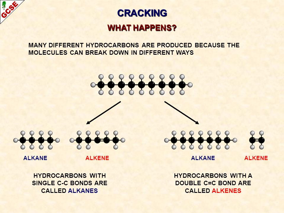 CRACKING WHAT HAPPENS MANY DIFFERENT HYDROCARBONS ARE PRODUCED BECAUSE THE MOLECULES CAN BREAK DOWN IN DIFFERENT WAYS.