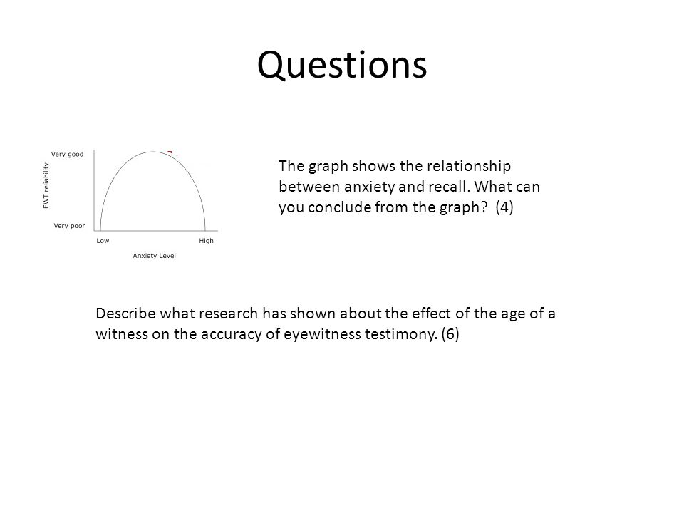 Questions The graph shows the relationship between anxiety and recall. What can you conclude from the graph (4)