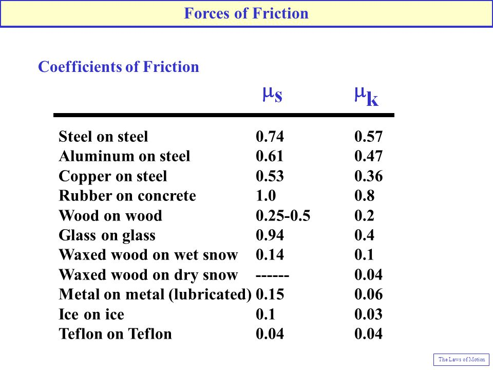 laws of dry friction pdf