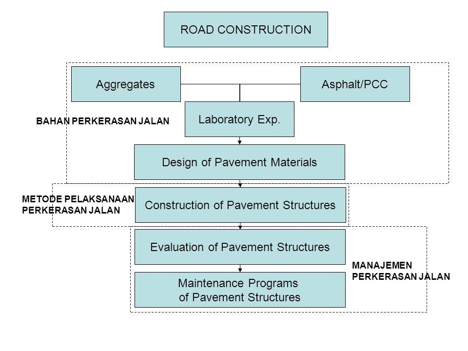 pdf aggregates for road construction materials