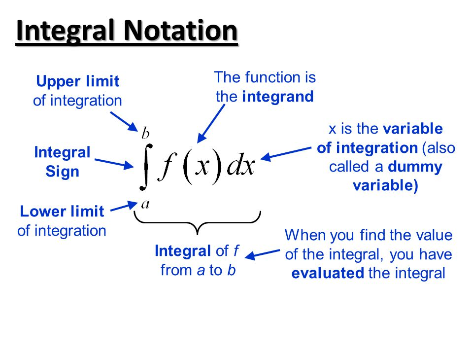 Integral Notation The function is Upper limit the integrand