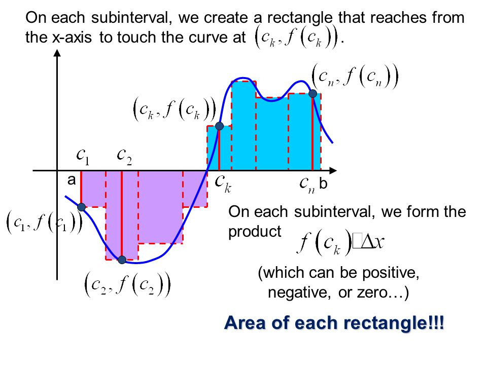 On each subinterval, we create a rectangle that reaches from
