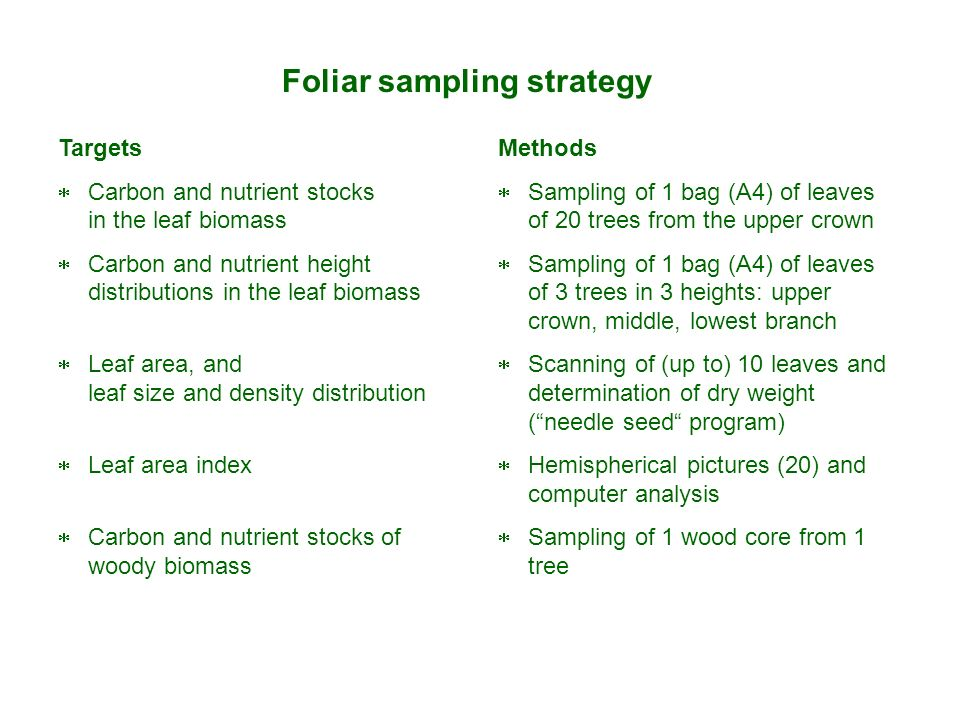 Foliar sampling strategy