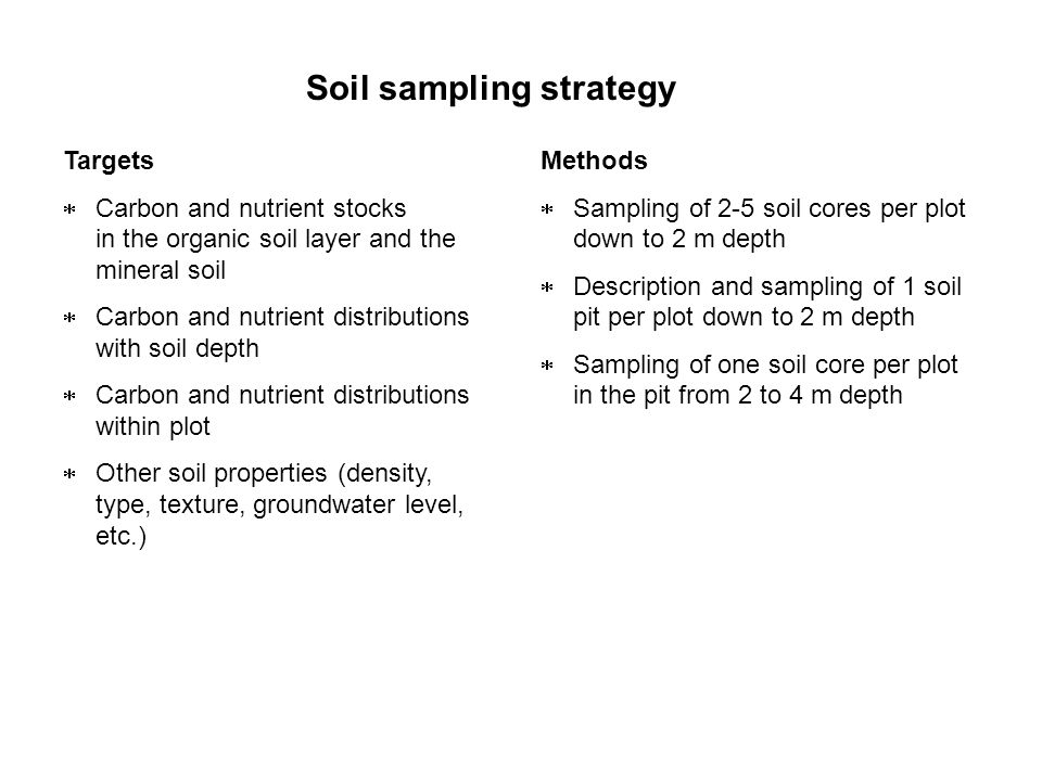Soil sampling strategy