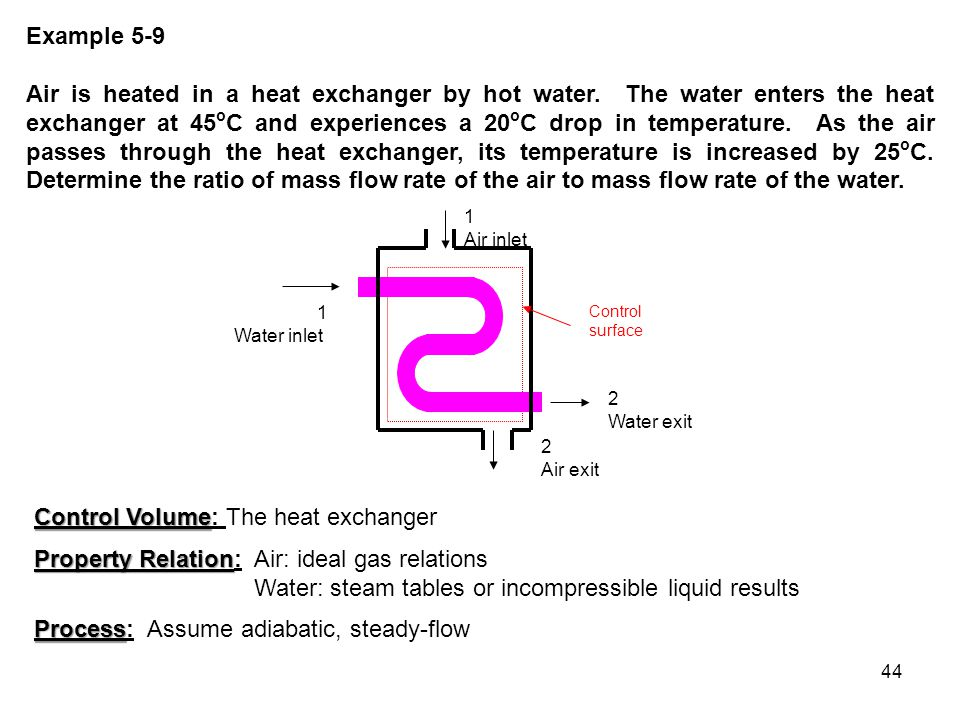 Control Volume: The heat exchanger