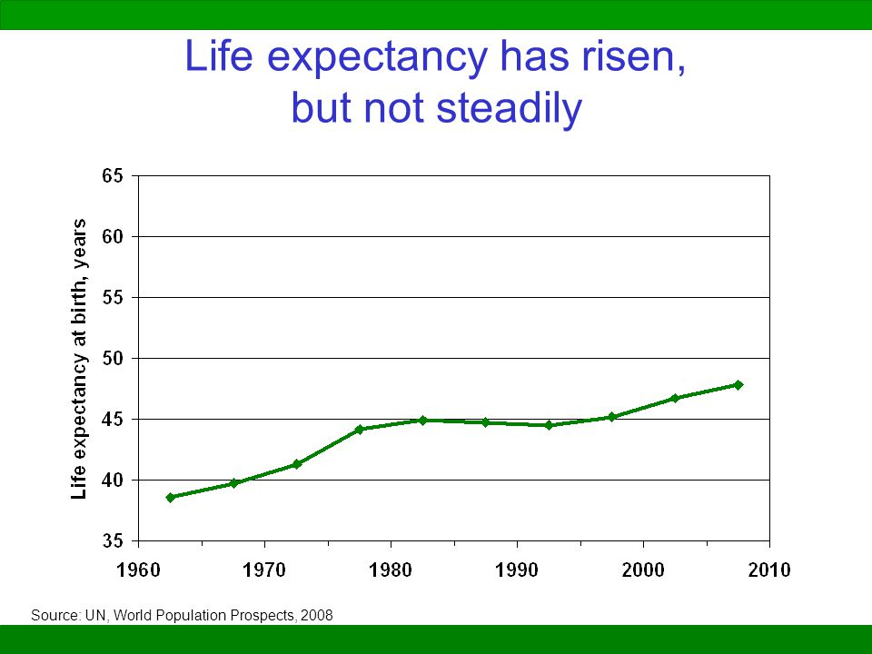 Life expectancy has risen, but not steadily