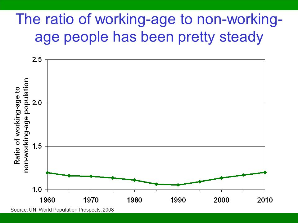 The ratio of working-age to non-working-age people has been pretty steady