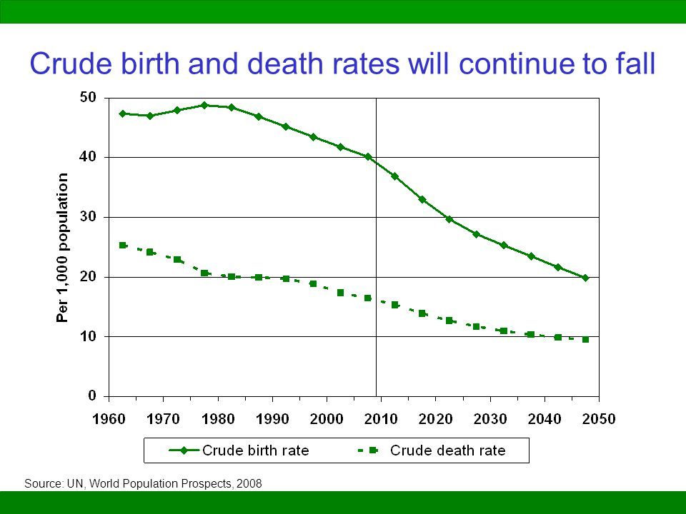 Crude birth and death rates will continue to fall