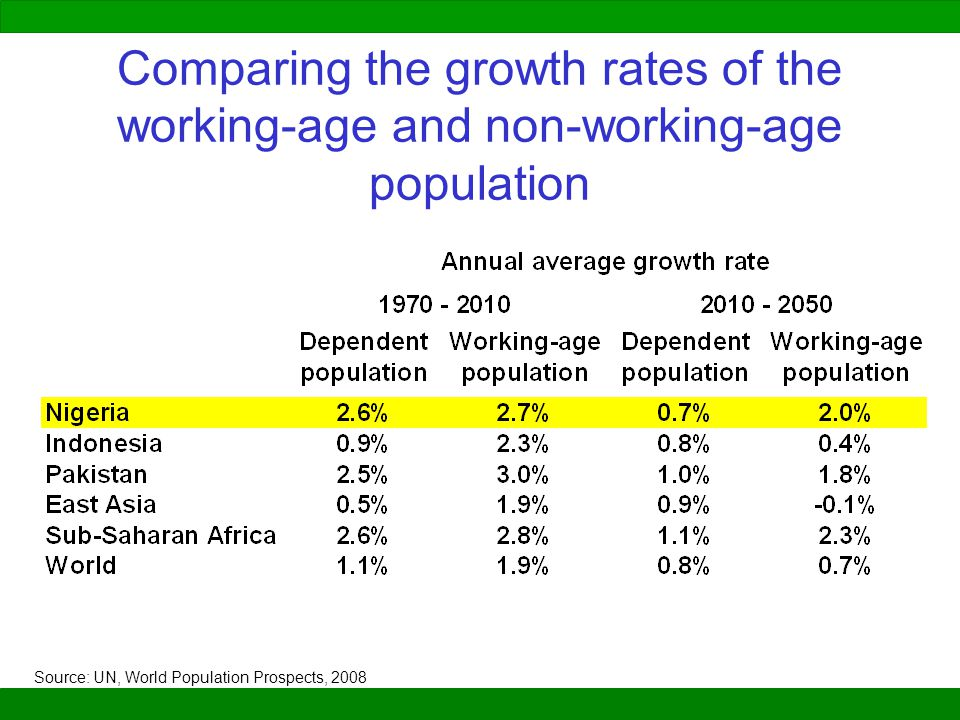 Comparing the growth rates of the working-age and non-working-age population