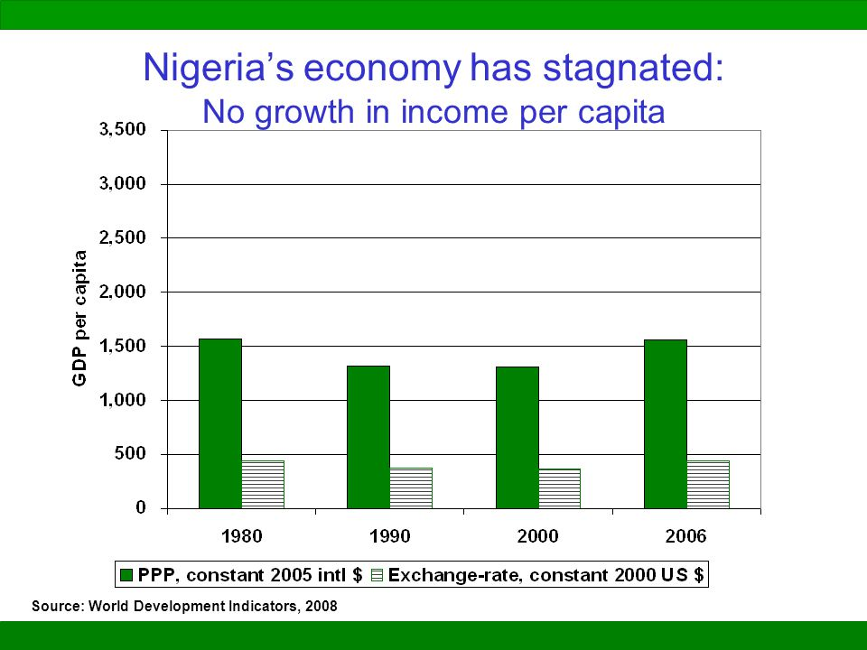 Nigeria's economy has stagnated: No growth in income per capita