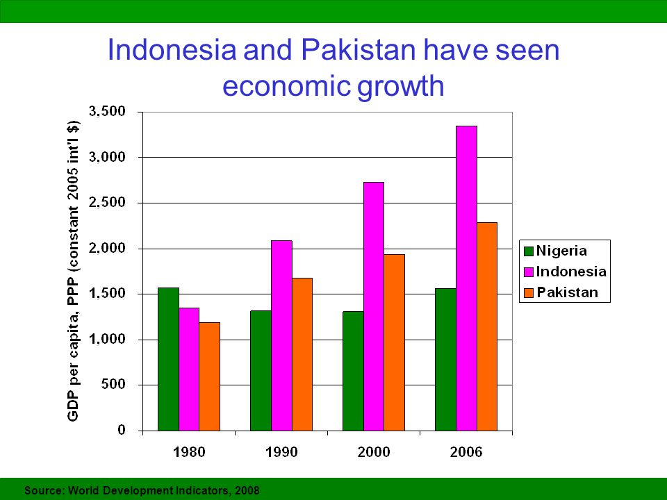 Indonesia and Pakistan have seen economic growth