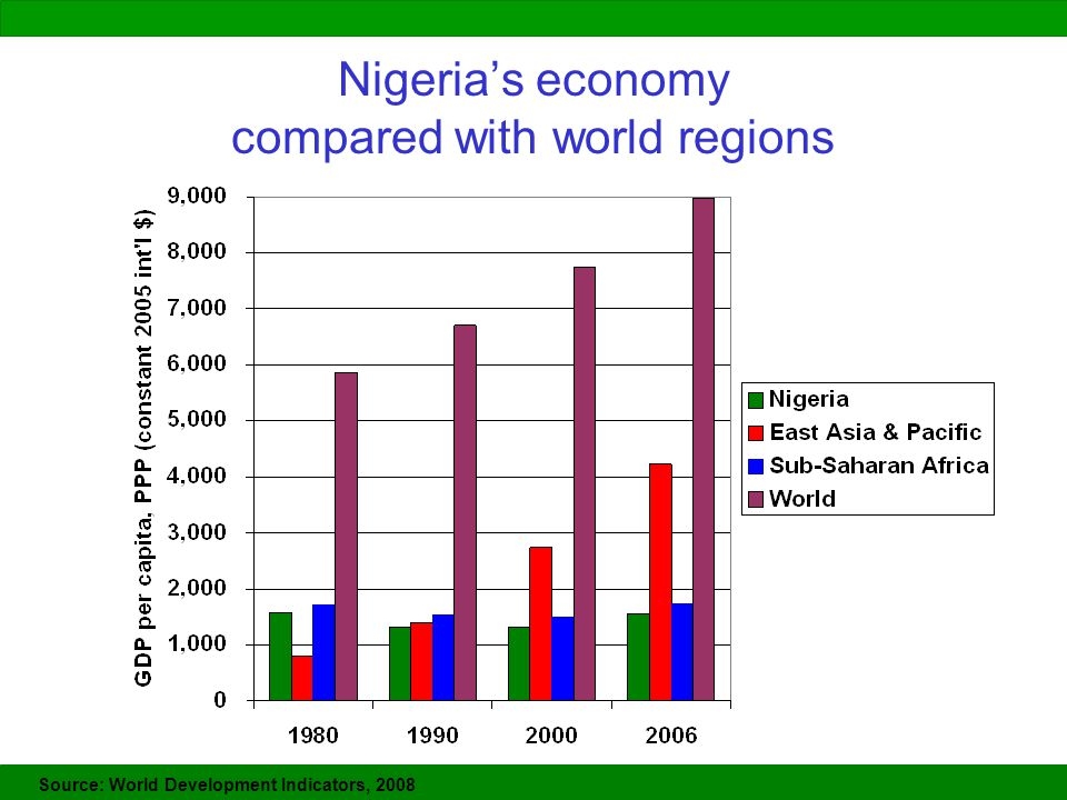 Nigeria's economy compared with world regions