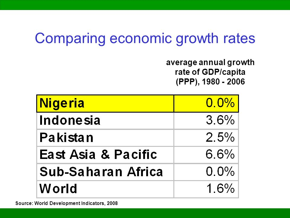 Comparing economic growth rates